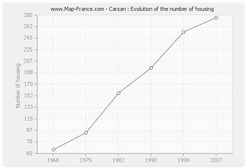 Carsan : Evolution of the number of housing