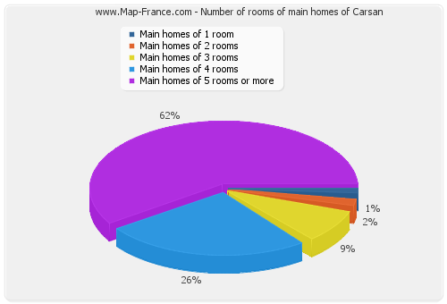 Number of rooms of main homes of Carsan
