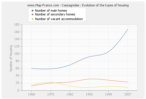 Cassagnoles : Evolution of the types of housing