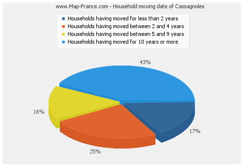 Household moving date of Cassagnoles