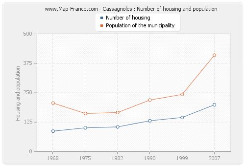 Cassagnoles : Number of housing and population