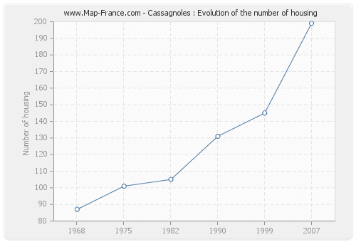 Cassagnoles : Evolution of the number of housing