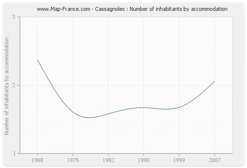 Cassagnoles : Number of inhabitants by accommodation