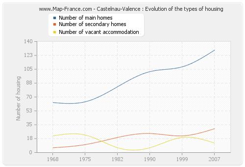 Castelnau-Valence : Evolution of the types of housing