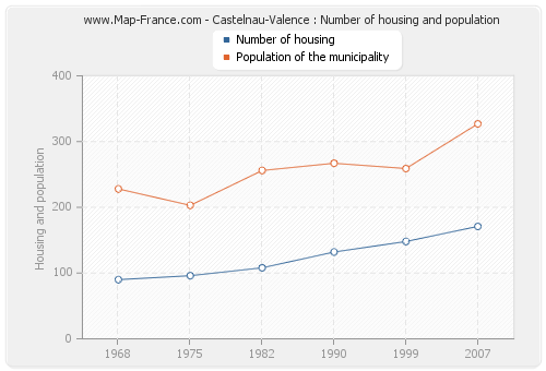 Castelnau-Valence : Number of housing and population