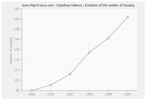 Castelnau-Valence : Evolution of the number of housing