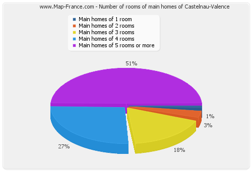 Number of rooms of main homes of Castelnau-Valence
