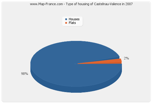 Type of housing of Castelnau-Valence in 2007