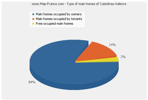 Type of main homes of Castelnau-Valence