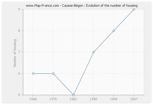 Causse-Bégon : Evolution of the number of housing