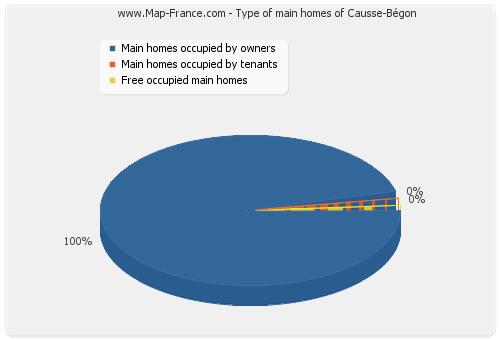 Type of main homes of Causse-Bégon