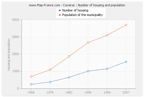 Caveirac : Number of housing and population