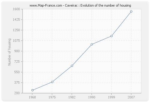 Caveirac : Evolution of the number of housing