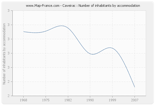 Caveirac : Number of inhabitants by accommodation