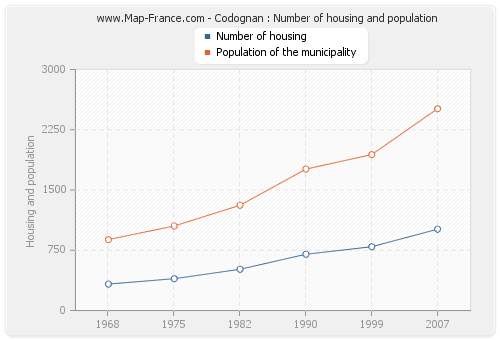 Codognan : Number of housing and population