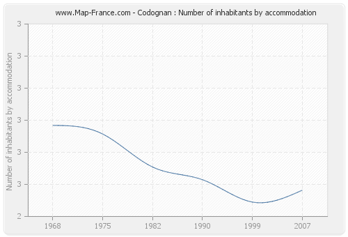 Codognan : Number of inhabitants by accommodation