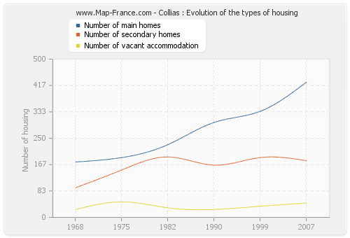 Collias : Evolution of the types of housing