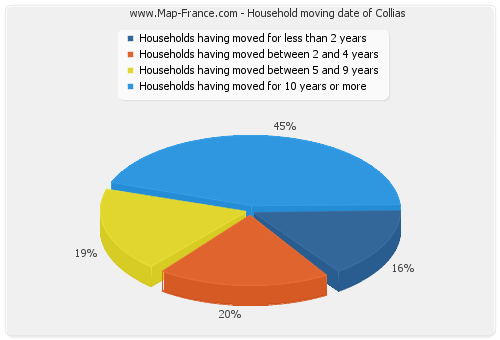 Household moving date of Collias
