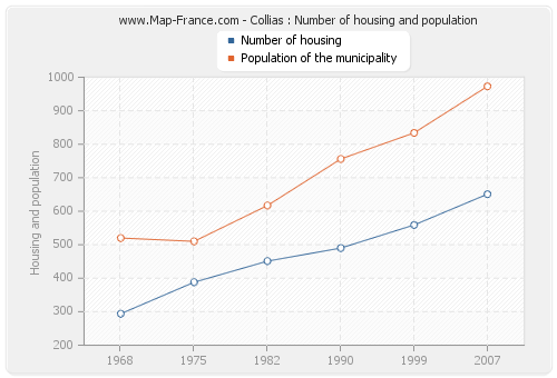 Collias : Number of housing and population