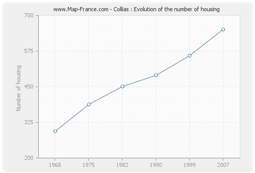 Collias : Evolution of the number of housing