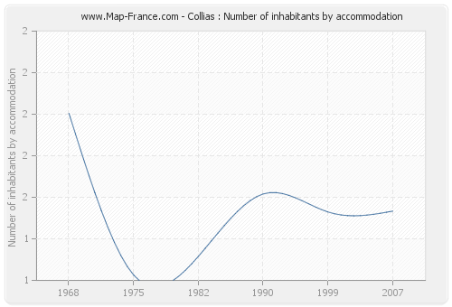 Collias : Number of inhabitants by accommodation
