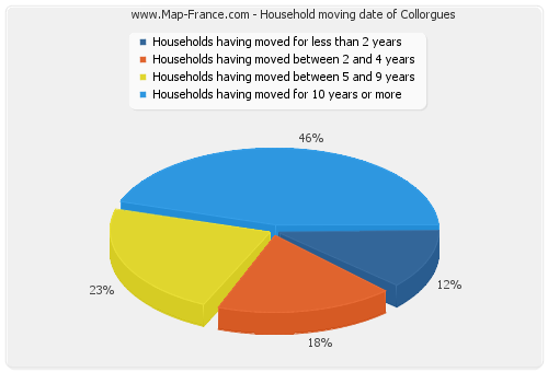 Household moving date of Collorgues