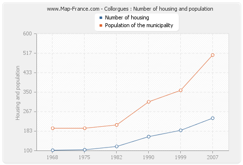 Collorgues : Number of housing and population