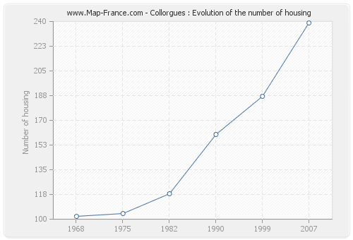 Collorgues : Evolution of the number of housing