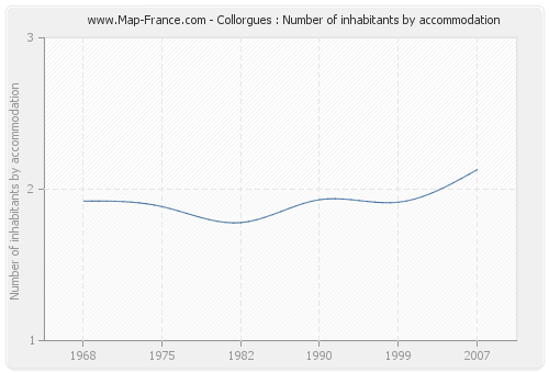 Collorgues : Number of inhabitants by accommodation