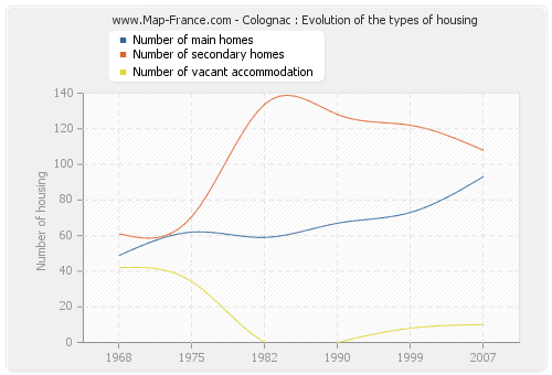 Colognac : Evolution of the types of housing