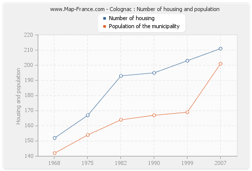 Colognac : Number of housing and population