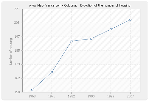 Colognac : Evolution of the number of housing