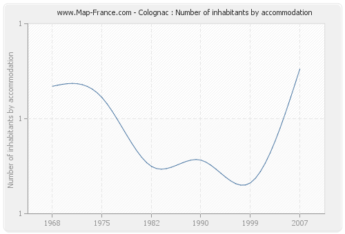Colognac : Number of inhabitants by accommodation
