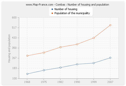 Combas : Number of housing and population