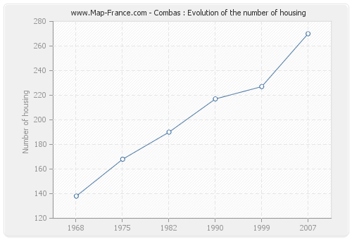 Combas : Evolution of the number of housing
