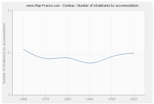 Combas : Number of inhabitants by accommodation