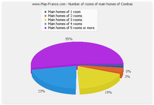 Number of rooms of main homes of Combas