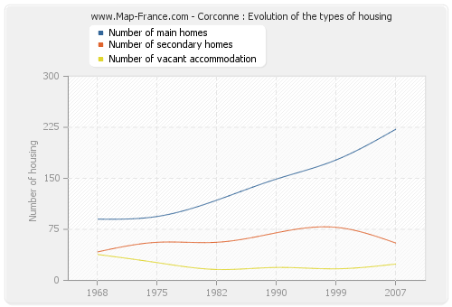 Corconne : Evolution of the types of housing