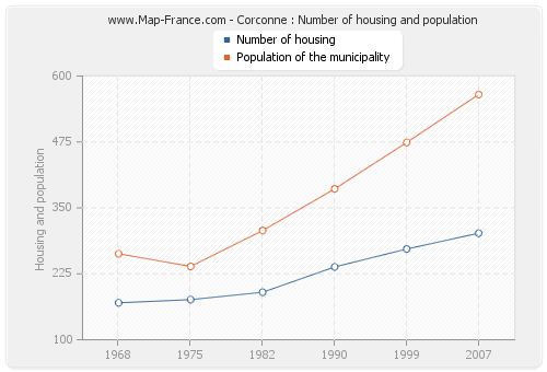 Corconne : Number of housing and population