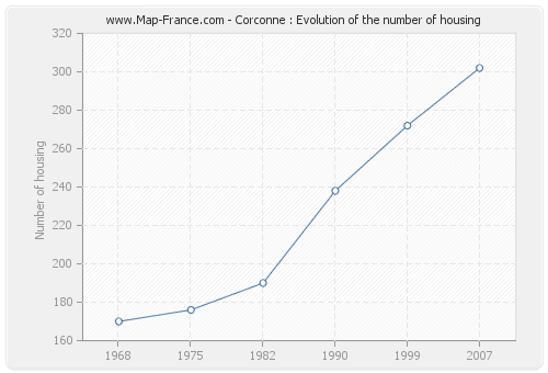 Corconne : Evolution of the number of housing
