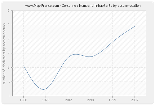 Corconne : Number of inhabitants by accommodation