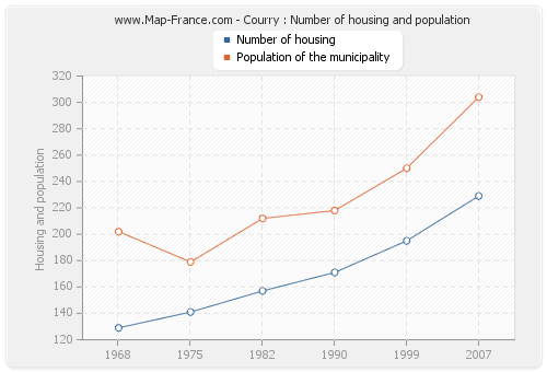 Courry : Number of housing and population