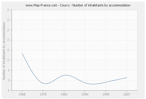Courry : Number of inhabitants by accommodation
