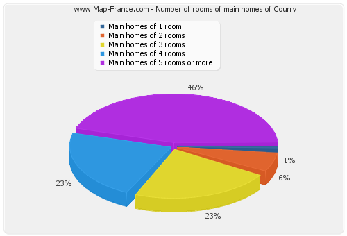 Number of rooms of main homes of Courry