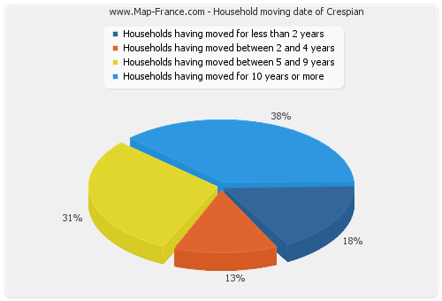 Household moving date of Crespian
