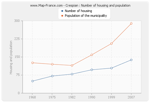 Crespian : Number of housing and population