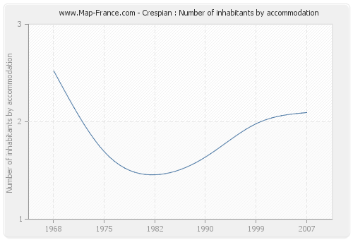 Crespian : Number of inhabitants by accommodation