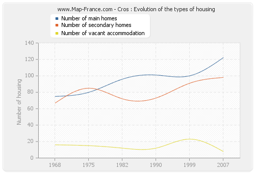 Cros : Evolution of the types of housing