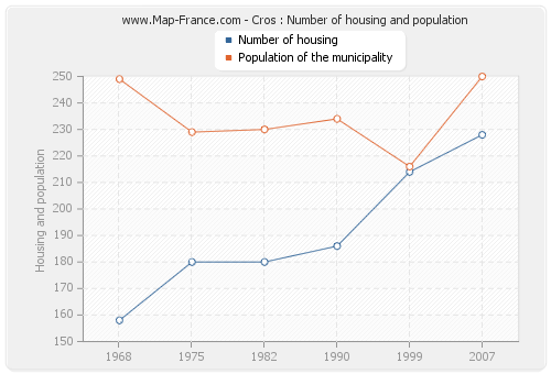 Cros : Number of housing and population
