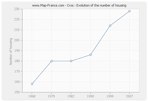 Cros : Evolution of the number of housing